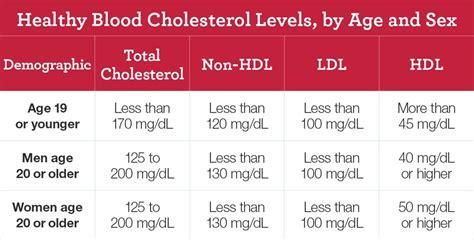 september  national cholesterol education month