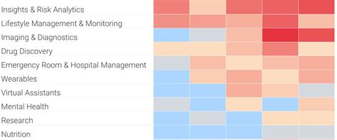 AI In Healthcare Heatmap: Imaging & Diagnostics And ...