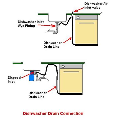 dishwasher sink drain connection electric dryer connection free engine