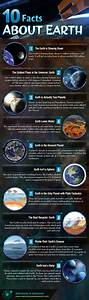 10 Facts About Earth | Astronomy Is Awesome