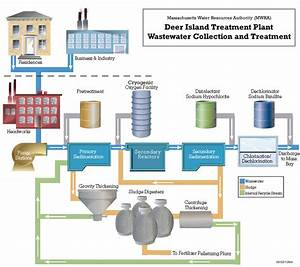 MWRA - How the Sewer System Works