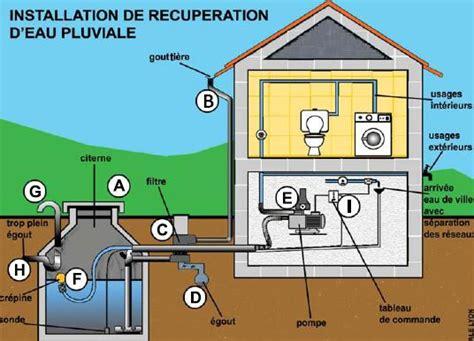 recuperer l eau de pluie pour les toilettes r 233 cup 233 rer l eau de pluie 233 cologie et 233 conomie ecoquartier les ecluzis