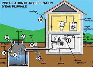 Installation Recuperateur Eau De Pluie : prix r cup rateur d 39 eau de pluie enterre ~ Dode.kayakingforconservation.com Idées de Décoration