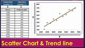 Scatter Plot In Excel    Scatter Diagram Interpretation And Creation By Exceldestination