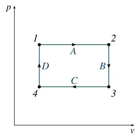 Heat Pressure Diagram by Pressure Volume Diagram