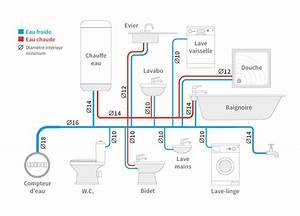 Dimension Raccord Plomberie : comment choisir ses tuyaux en cuivre guide complet ~ Melissatoandfro.com Idées de Décoration