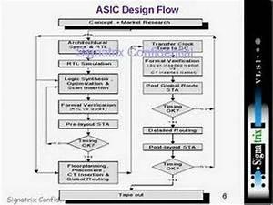 Asic 2 Youtube