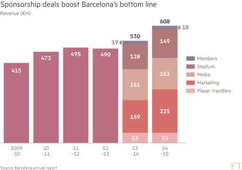 FC Barcelona tops the sponsorship league table | Financial ...