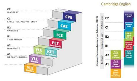 test inglese c1 certificazioni dell inglese per bambini perch 233 sono