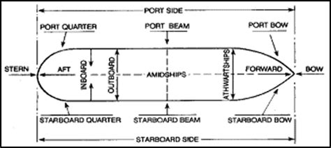 Boat Building Terms And Definitions by Navy Ship Terms Diagram Navy Free Engine Image For User