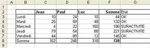 Formule Si Excel : tableur microsoft excel les formules de calcul bureautique articles astuces internet ~ Medecine-chirurgie-esthetiques.com Avis de Voitures