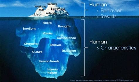 iceberg diagram emotions google search human behavior