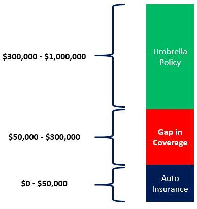If you own a home or a car, you have a certain amount of liability coverage as part of your homeowners insurance and car insurance policies. Umbrella & Disability Insurance - Define Financial