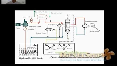 deck machinery mooring winch hydraulic circuit youtube
