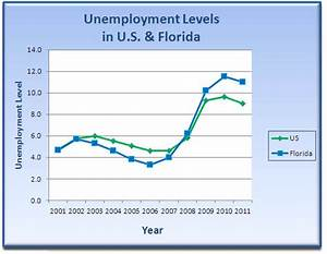 Florida Unemployment Taxes Increasing in 2012 | FrankCrum
