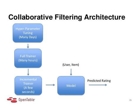 collaborative filtering recommender systems project ideas