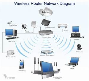Verizon Wireless Home Network Diagram