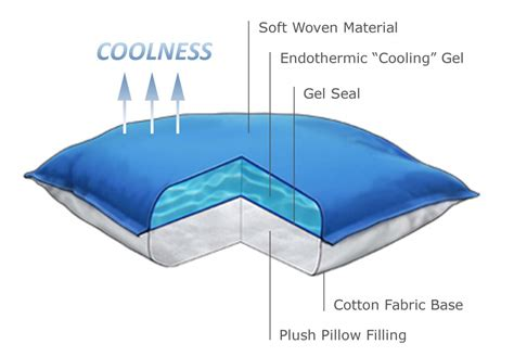 cooling gel pillow best cooling pillow reviews 2018 buyer s guide