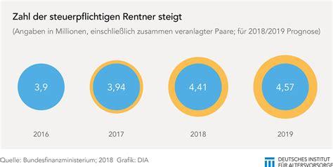 Wie Kann Ich Einen Mann Beeindrucken by 3sat Partnersuche Steuern F 252 R Rentner Ab 2018 Wie Kann