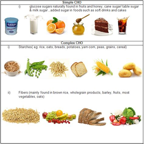 What Are Examples of Carbohydrate Food