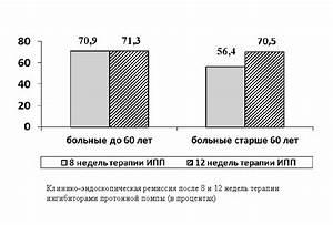 Лекарства от высокого давления каптоприл