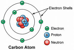 Electronic Structure Of Matter