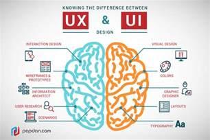 ui ux design ui design vs ux design uzu media