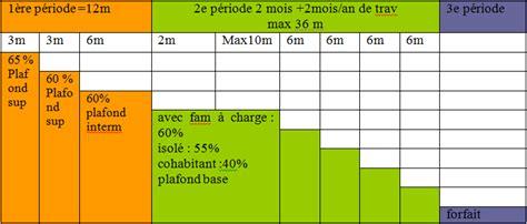bureau du chomage bureau du chomage bruxelles 28 images belgique record
