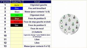 Cablage Attache Remorque : prise remorque 7 ou 13 broches 123 remorque ~ Medecine-chirurgie-esthetiques.com Avis de Voitures
