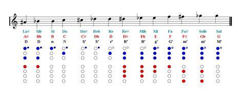 recorder notes finger chart sheet  easy