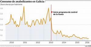 Noticia 2017  La Venta De Esteroides Anabolizantes En Farmacias De Galicia Ha Reducido Con 90
