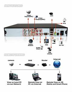 Zmodo Surveillance Camera System 4 Cctv Outdoor 4ch