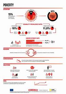Growth Chart Infographic Poverty And Disability Light For The World