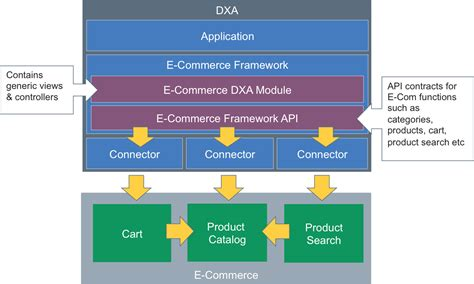 sdl web  commerce framework tridion articles