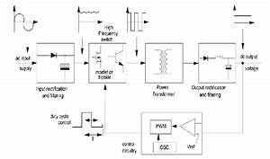 Basic Switched Mode Power Supply Block Diagram  1