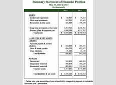 Balance Sheet Financial Services Financial Highlights