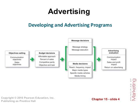 advertising classes advertising and relations