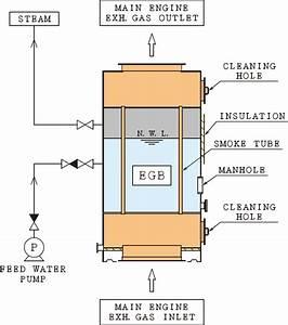 Egb Smoke Tube Type Exhaust Gas Boiler
