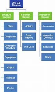Uml Diagrams Guide