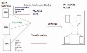 What Is Datawarehousing Architecture