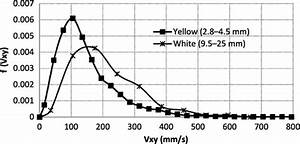Quantifying the Dynamic Evolution of Graded Gravel Beds ...