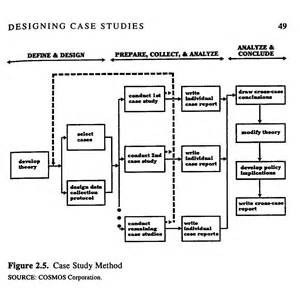 Case Study Research Design Methods And