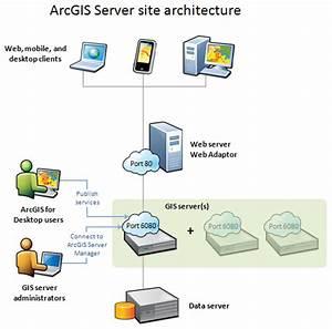 Components Of Arcgis Server U2014documentation