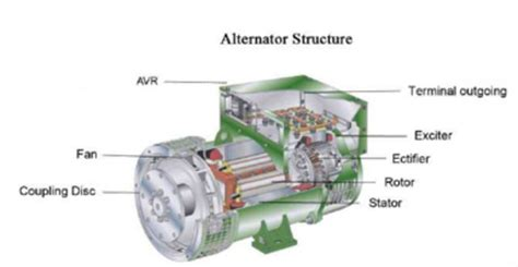 crompton greaves alternators sector  noida