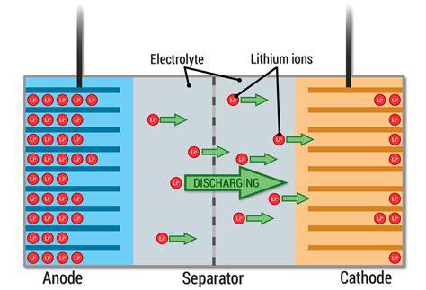 lithium ionen akku mit diesen akku technologien sollen smartphones k 252 nftig