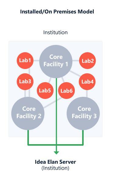 core facility management software facility management