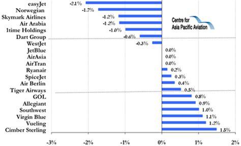 JP Morgan revises estimates for JetBlue and Southwest ...