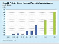 Chinese Buyers NYC Chinese Investment Real Estate