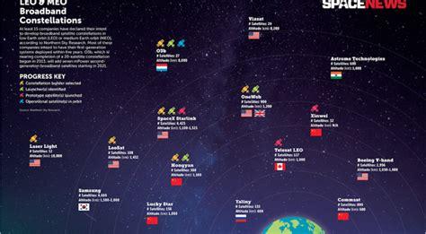 Space News Leo Constellation Rush Not A Threat To Iridium Ceo Says