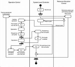 An Activity Diagram Of Uml  Unified Modeling Languages   2